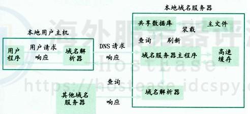 hostease.idcspy.com域名解析的过程