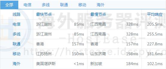 HostEase美国空间速度