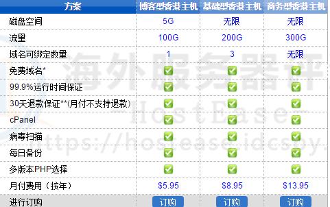 HostEase香港主机优惠码图文教程
